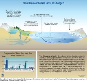 47_sea_level_change_large