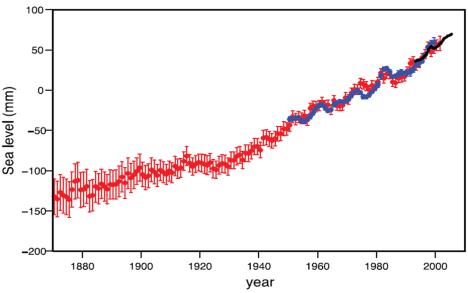 Historic Sea Level Rise